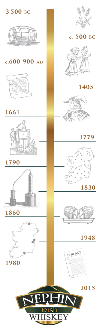 History of Whiskey Timeline