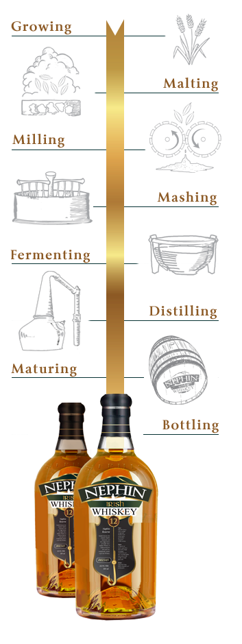 The Making of Whiskey