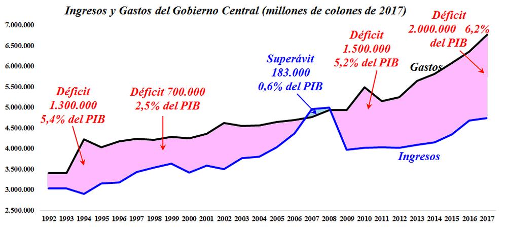GC_Ingresos_Gastos_Deficit.png