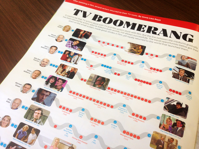 Mapping the career paths of actors who began on TV, dabbled in film, and then returned to the small screen.