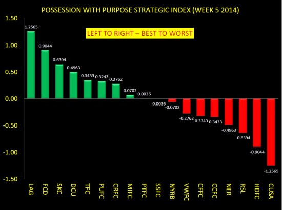 PWP STRATEGIC COMPOSITE INDEX WEEK 5 ONLY