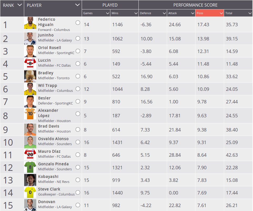 All data based upon per90 rate, minimum of 5 matches played.