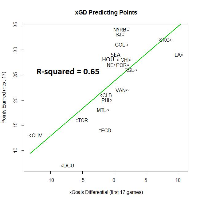 xGD predicting points - 2013 season.png