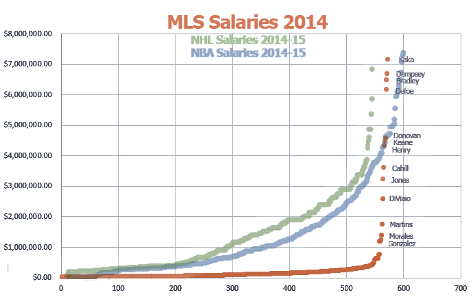 *NBA and NHL Salaries were prorated linearly to fit on the graph. X-axis is reverse-ordered rank of individual player's salary.