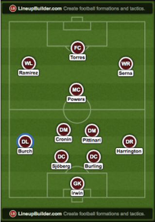 Suggested Colorado Rapids formation
