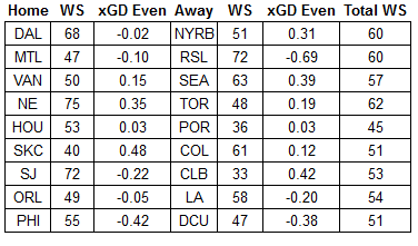 WS = Watchability Score, xGD Even = Expected goal differential in even game states