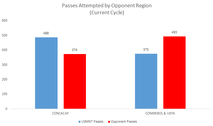 The U.S. plays a much different game against CONCACAF foes, and expect this to continue in the Gold Cup. Against CONCACAF the U.S. plays very proactively and pushes forward to control the game.