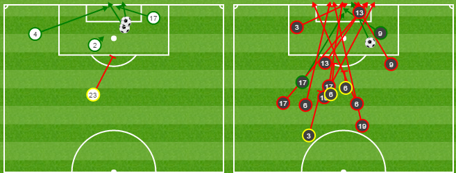 The USA's shots are on the left, Honduras' are on the right. Shots on goal are green, shots off target are red.