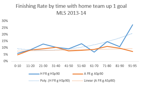 Example: A FR g ASp90 reads Away Finishing Rate given Away Shots per 90 minutes
