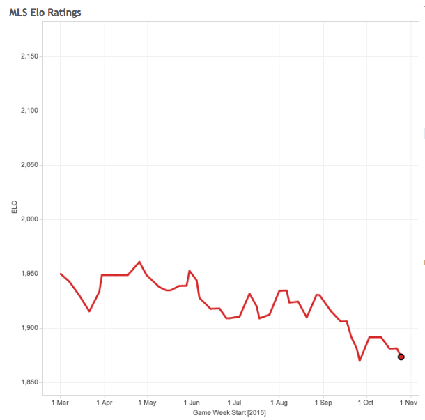 Chicago Fire Elo rating through the 2015 season
