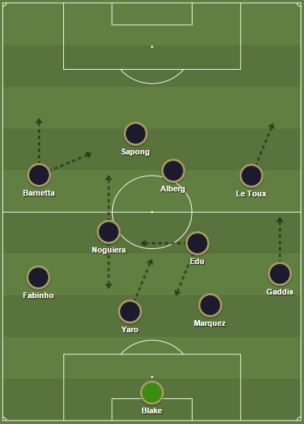 Philadelphia Union projected 2016 starting XI