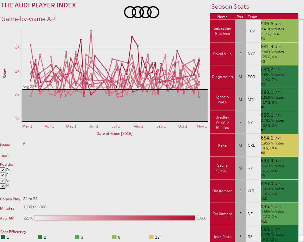 Cracking the Code: Analyzing the Audi Player Index — American Soccer