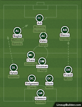 The probable depth chart to begin the season.