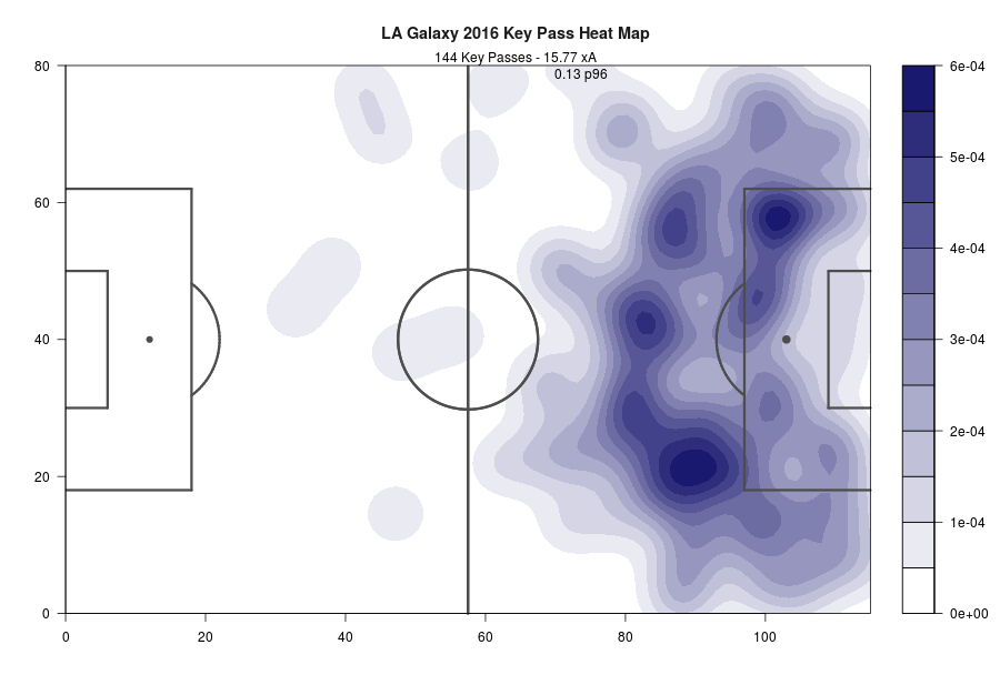 With Gio preferring to float around the edge of the box, chance creation in Zone 14 (just outside the box in the center) was lower than teams with a traditional attacking midfielder. Expect similar output in 2017, with Lletget and Alessandrini creating chances from wider spaces.