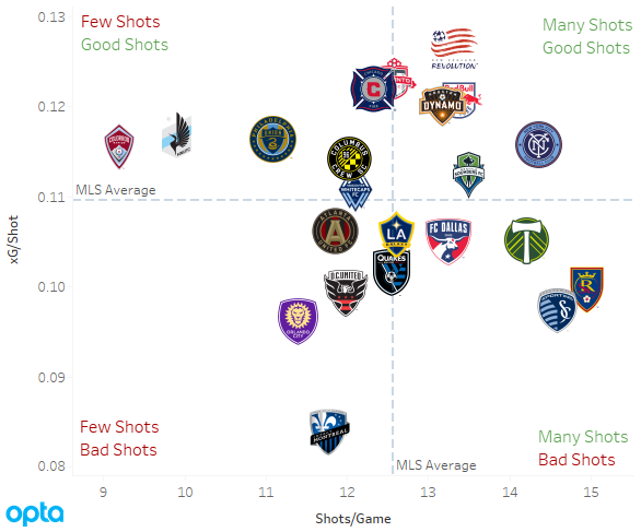 2017 MLS xG/Shot scatterplot