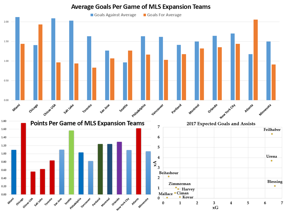 Here's more  about Expected Goals (xG) and Expected Assists (xA).  Expected Buildup Goal Chain  is abbreviated to xB. Defensive Acts are per 96 minutes and are defined as blocks, interceptions, tackles, and challenges. Touch percentage is the player's percentage of all team touches while on the field. Pretty much all the data in the above graphic can be found in our  interactive tables.  They're pretty cool so you should check them out.