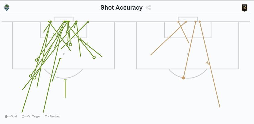 One shot on target, one goal. Probably an unsustainable ratio.