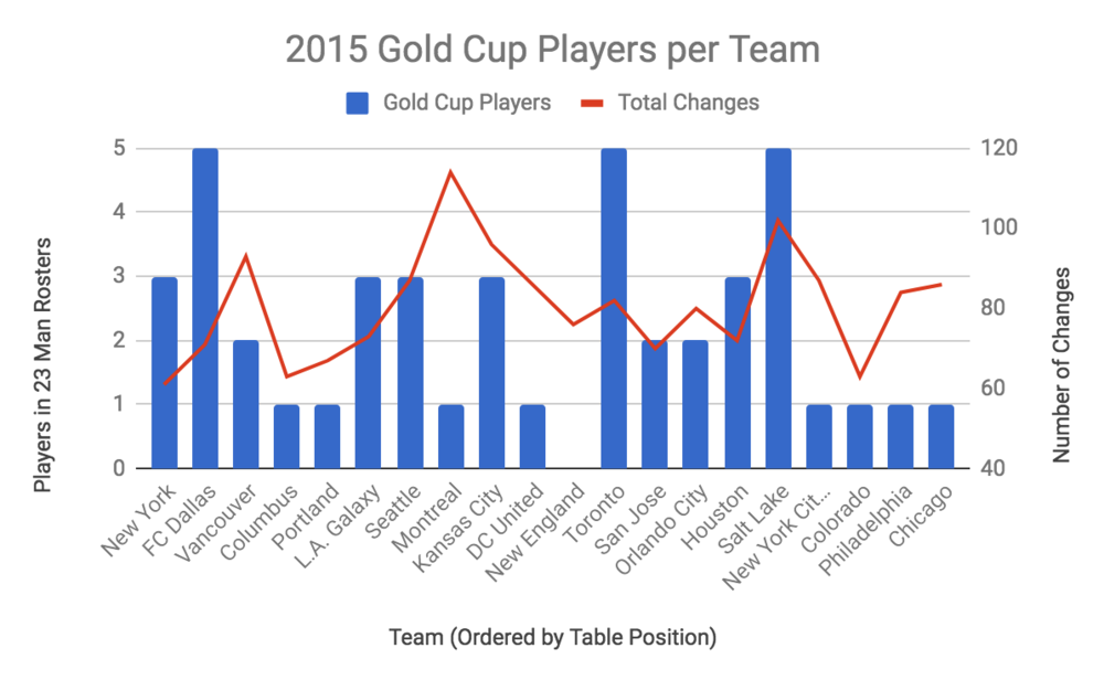 Gold Cup 2015.png