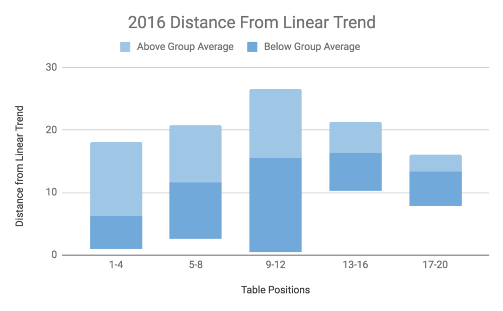Dist Trend 2016.png