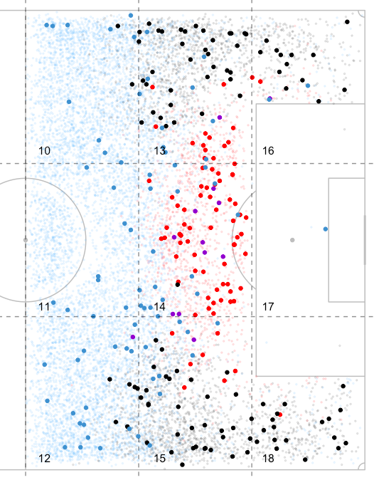 Map of all free kicks taken in the attacking half during MLS play 2015-2017.  Direct shots (light red), goals from direct free kicks (red), goals from rebounds from direct shots (purple), crosses (gray), goals from crosses (black), other types of free kicks (light blue), goals from other types of free kicks (blue).