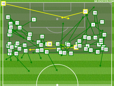Orlando completed final third passes
