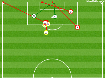 LAFC's shot chart after the game was tied 2-2