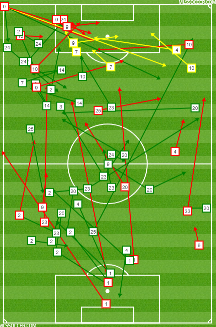 LAFC's passing chart during the frantic final 15 minutes