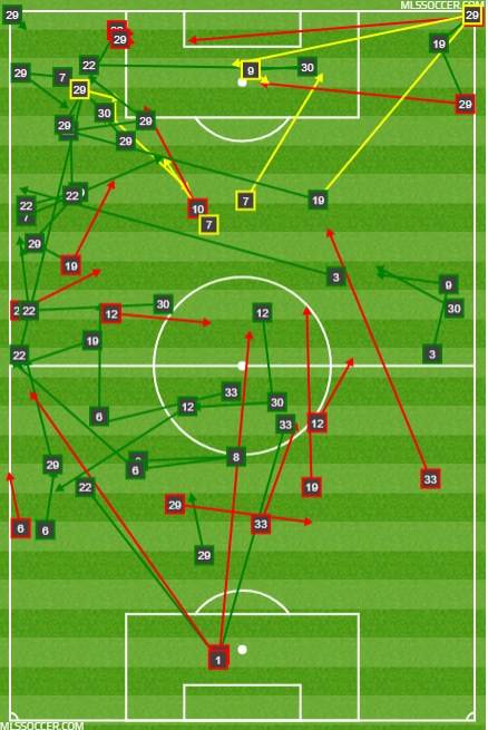 NYCFC's passing chart during the final 15 minutes