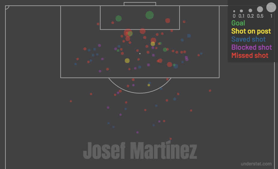 Josef Martinez shot chart for his time at Torino in Serie A.  Courtesy Understat.