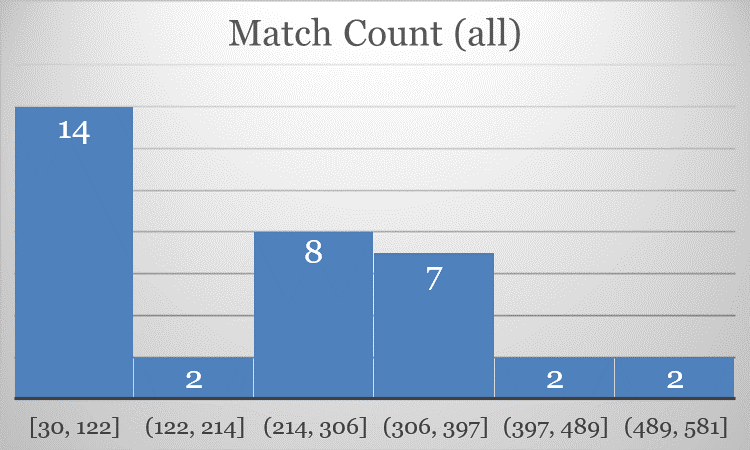 Figure        SEQ Figure \* ARABIC     2      : Count of matches as available from worldfootball.net, binned in 92 game widths.