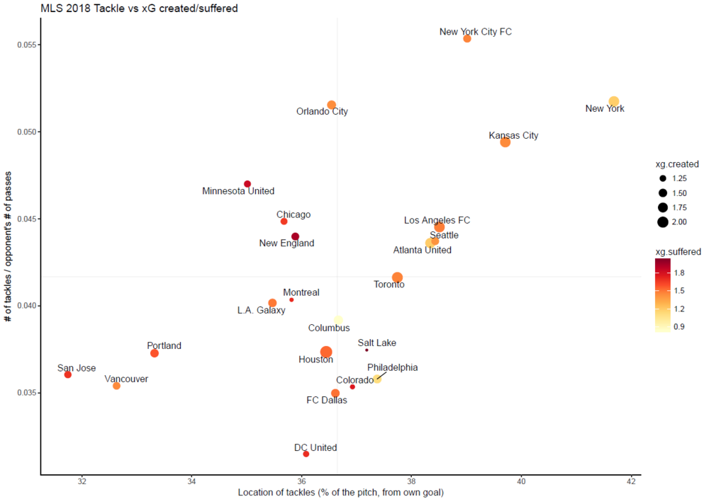 A scatterplot of the average frequency and location of tackles per game for each MLS team. The frequency is measured by dividing the total number of tackles by the number of opponent's passes. The more frequently a team tackles, the larger the number. The larger the number, the further away from a team's own goal.  The size and color of the dot indicate on average, how much xG a team creates and suffers, respectively. So RSL, a team with a tiny dot that is dark red, creates very little xG, while allowing a lot. Conversely, Atlanta, with a large light yellow dot, creates a high xG number, while denying their opponents' xG.   So teams in the upper right like the New York teams tackle far from their own goal, and have a high ratio of tackles to the number of passes they allow their opponents. Teams like San Jose and Vancouver have a smaller ratio of tackles to passes allowed, and the tackles take place close to their own goalline.