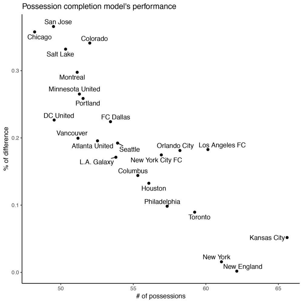 A scatterplot of the accuracy of the model and its relation with the number of possessions a team completes. Y-axis shows the difference between the predicted and the actual number of successful possessions. It is calculated by (model predicted number of successful possessions – actual number of successful possession) / actual number of successful possession. For New York and New England, the prediction is almost exactly the same as the actual data. For San Jose and Chicago, the prediction is more than 30% over-estimated compared to the actual data.
