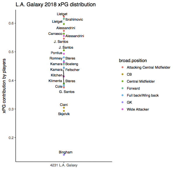 A summary of xPG contribution by position for L.A. Galaxy 2018. Only player in each position plays at least two times this season is included.
