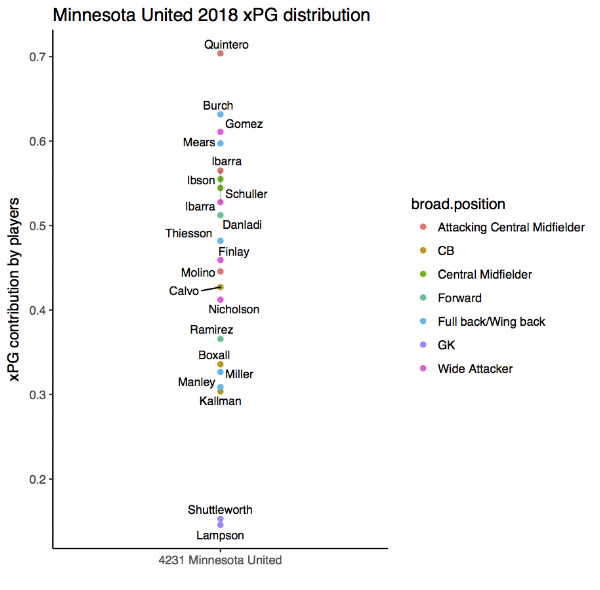A summary of xPG contribution by position for Minnesota United 2018. Only player in each position plays at least two times this season is included.