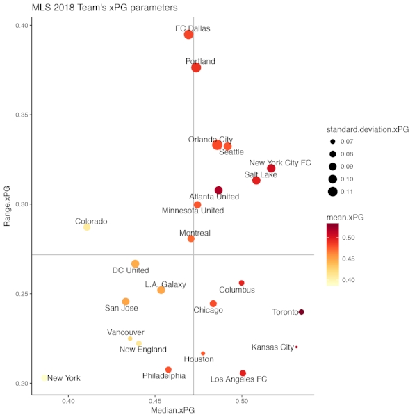 A scatterplot of the xPG contribution parameters for every team in MLS 2018. The mean and the median aim to seek the most representative xPG value for the team. The range measures the maximal difference while the standard deviation quantifies every difference between each position. Grey lines depict the average values of the two parameters on x- and y- axis.