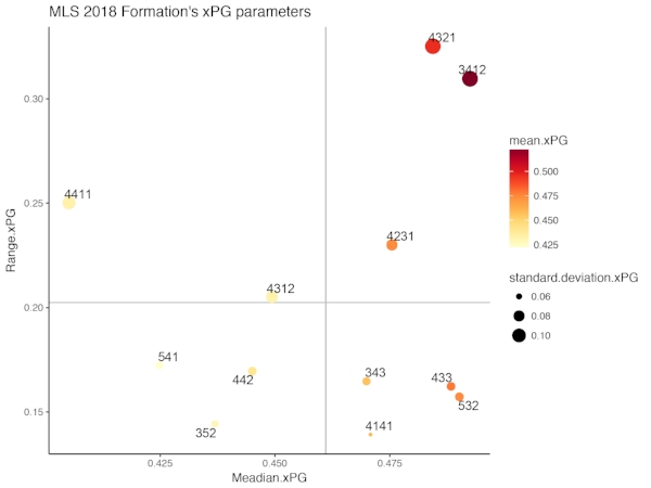 A summary of xPG contribution by the position for different formations in MLS 2018. Only the formation that has plays for more than five times this season is used.