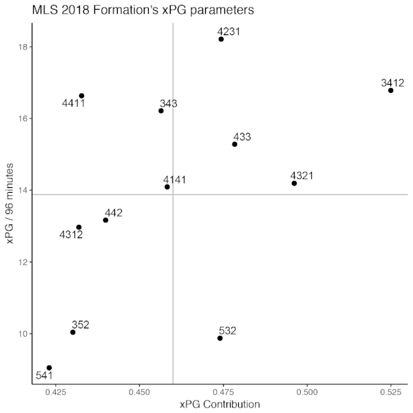 A scatterplot of the xPG per 96 minutes and xPG contribution for every qualified formation in MLS 2018. Grey lines depict the average values of the two parameters on x- and y- axis.