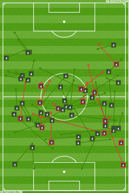 Adams' passing vs TFC under Marsh.