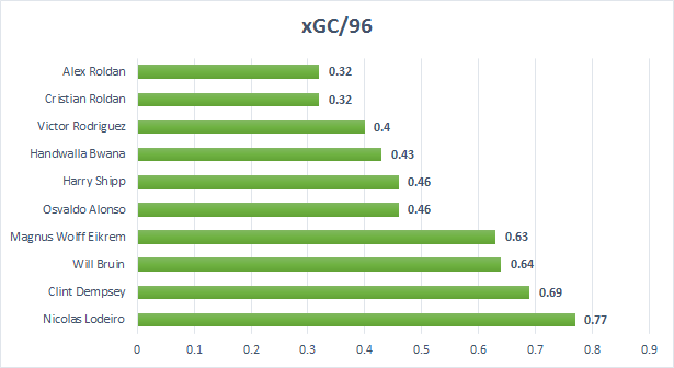 Expected goal chain per 96 minutes. For more on what xGC and xBuildup are,  read Kevin's post.