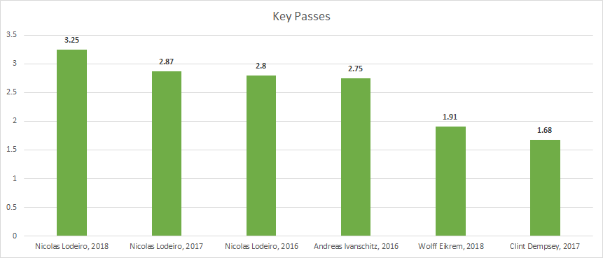 Key passes per 96 minutes. A key pass is a pass that leads directly to a shot.