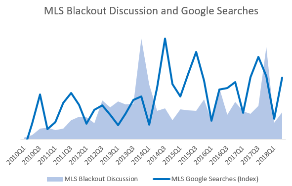 Data provided by Crimson Hexagon and Google Trends