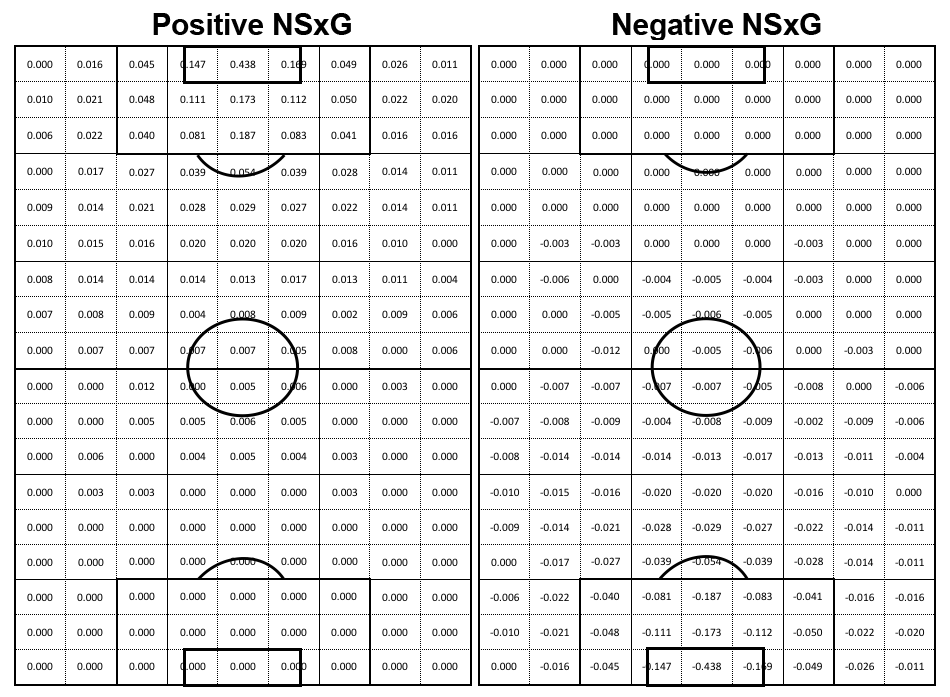 Note: zones containing 0.000 indicate that there are no shots from that zone in the ASA data set and thereby NSxG actions in that zone will receive no value, because the probability of a goal from that position for the attacking team (Positive NSxG) or, should a turnover occur, for the defending team (Negative NSxG), is considered to be zero.