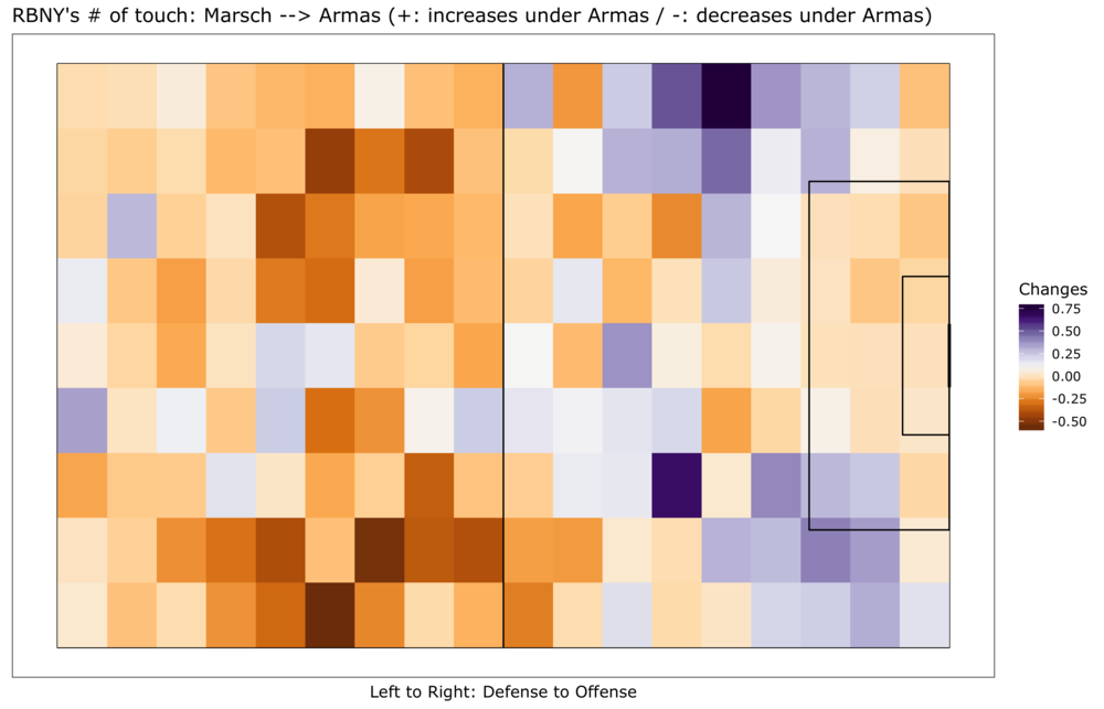 The changes in distribution of the Red Bulls' touches from Marsch to Armas.