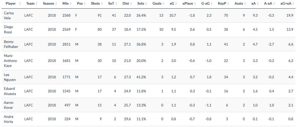 LAFC_Midfielder_Metrics.png
