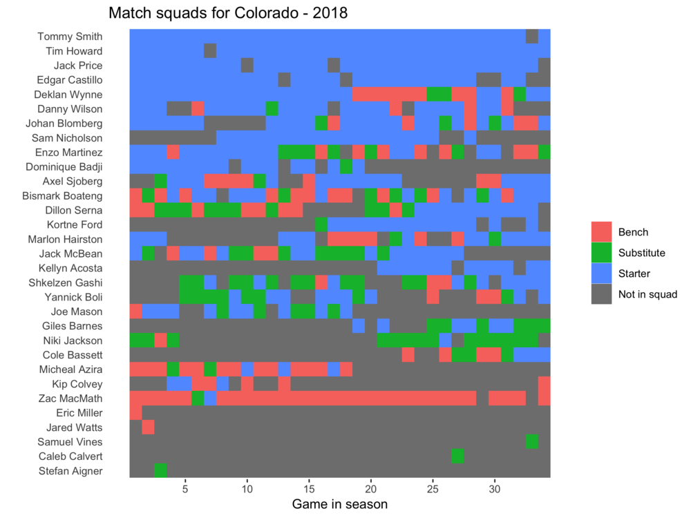 Colorado squad plot 2018.png