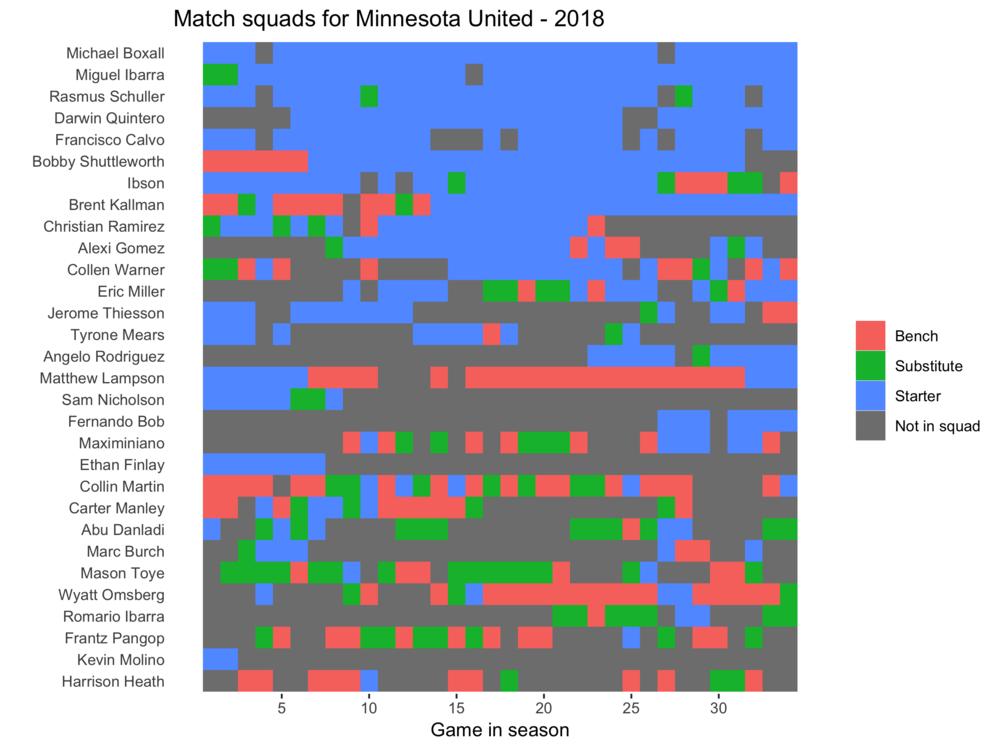 Minnesota United squad plot 2018.png