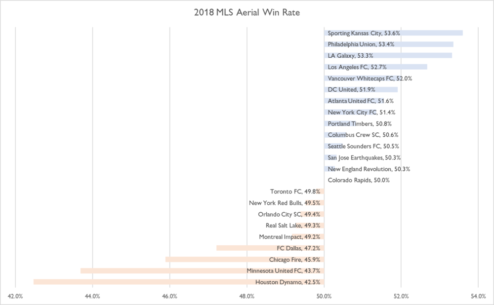2018 MLS Team Aerial Rates.png