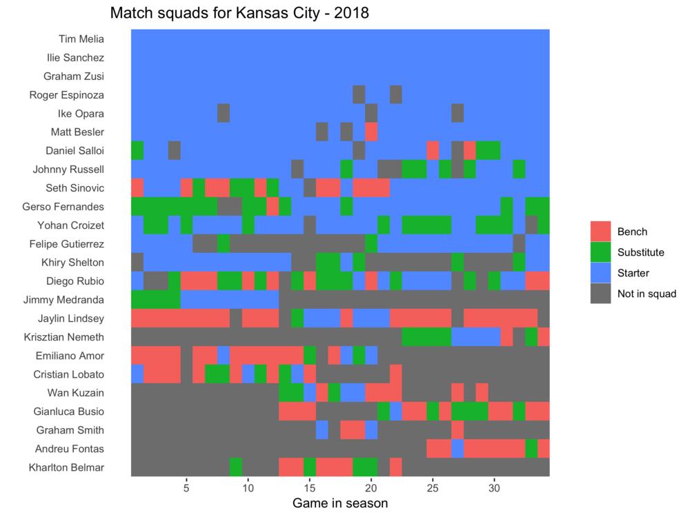 Kansas City squad plot 2018.png
