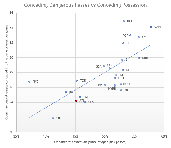 conceding passes vs pssession.png