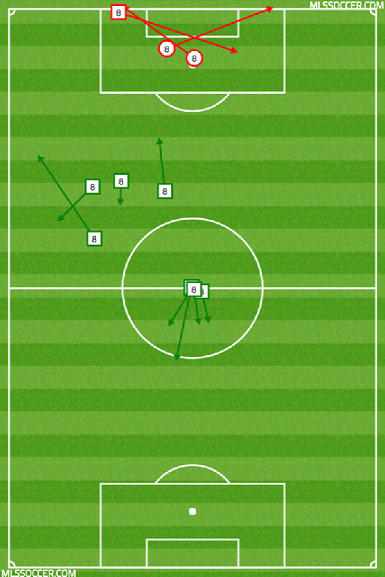 Chris Wondolowski did not see much of the ball against Montreal, which isn't necessarily abnormal for him, but this does pose the question of whether or not he is the right striker for this system.